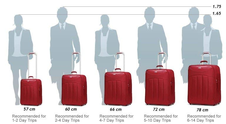 Какой размер чемодана выбрать для поездки