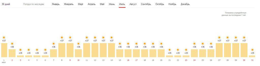 Шарм Эль Шейх погода в июле