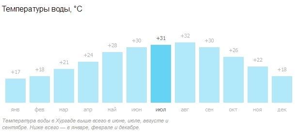 Температура воды в Красном море по месяцам