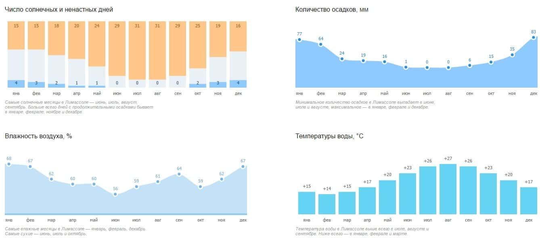 Погода в Лимассоле по месяцам года