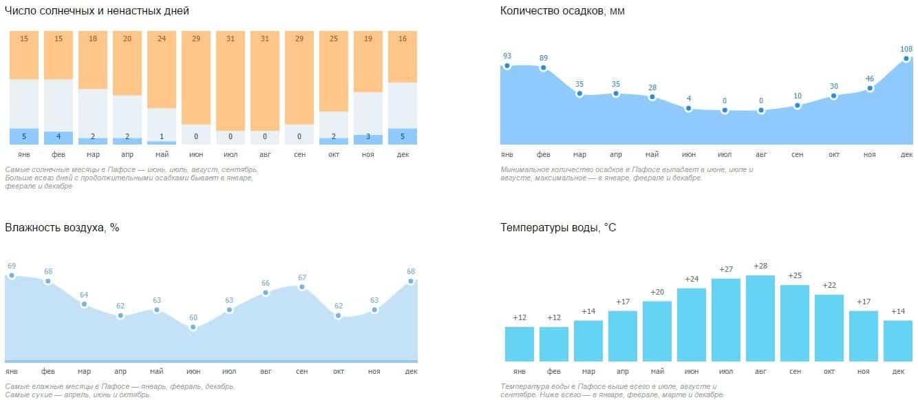 Погода в Пафосе по месяцам года
