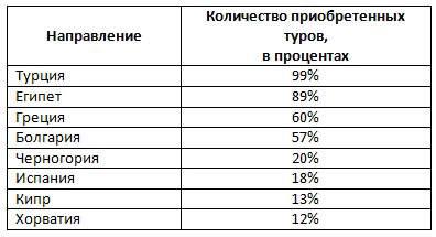 All Inclusive статистика