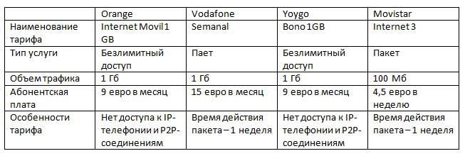Тарифы мобильных операторов за пользование Интернетом