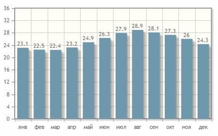 Средняя температура воды Красного моря у берегов Хургады
