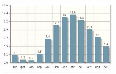 Средняя температура воды в Паланге