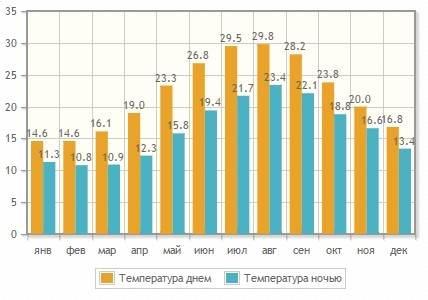 Средняя температура воздуха на о.Крит