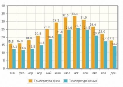 Средняя температура воздуха в Лимассоле