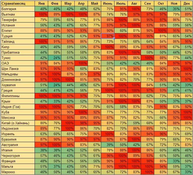 Комфортность стран в каждом месяце года
