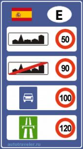 Ограничения скорости в Испании