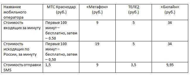 Сравнение мобильных тарифов