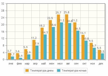 Средняя температура воздуха в Крыму, Ялта