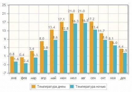 Температура воздуха в Паланге