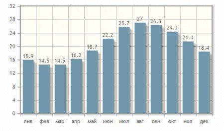 Температура воды в Тунисе по месяцам года