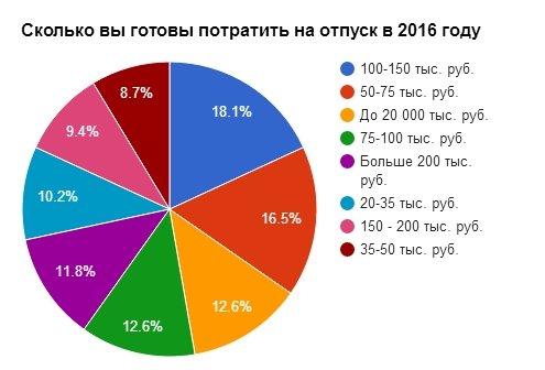 Бюджет российского туриста в 2016 года