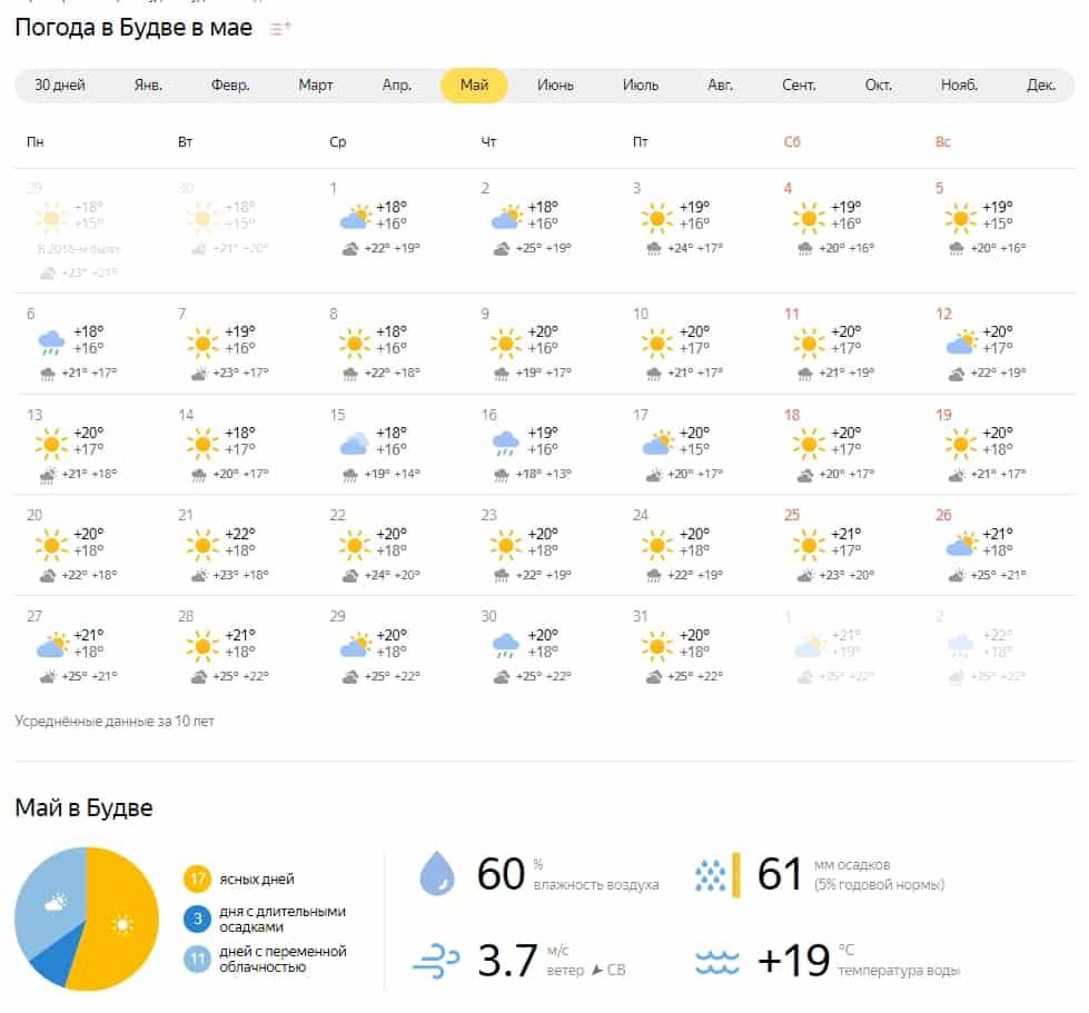 Погода в Будве в мае