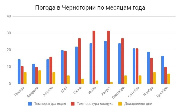 Температура воды и воздуха в Черногории по месяцам