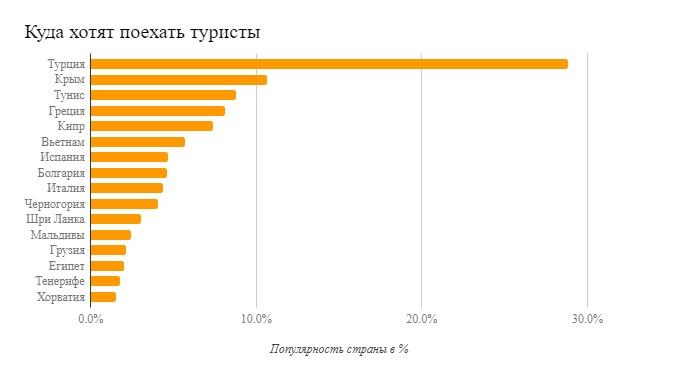 Куда едут российские туристы в августе