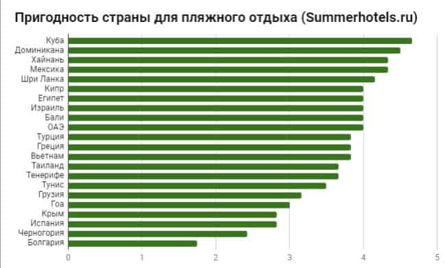 Оценка условий для пляжного отдыха по странам