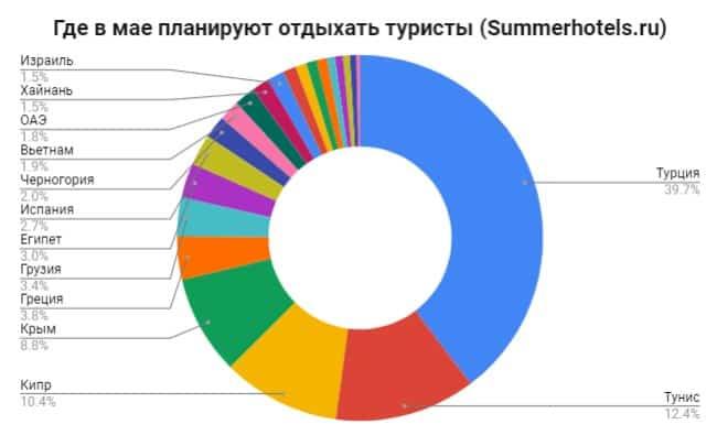 Где отдыхают российские туристы