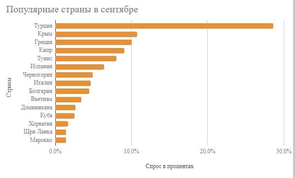 Куда едут отдыхать в сентябре из России